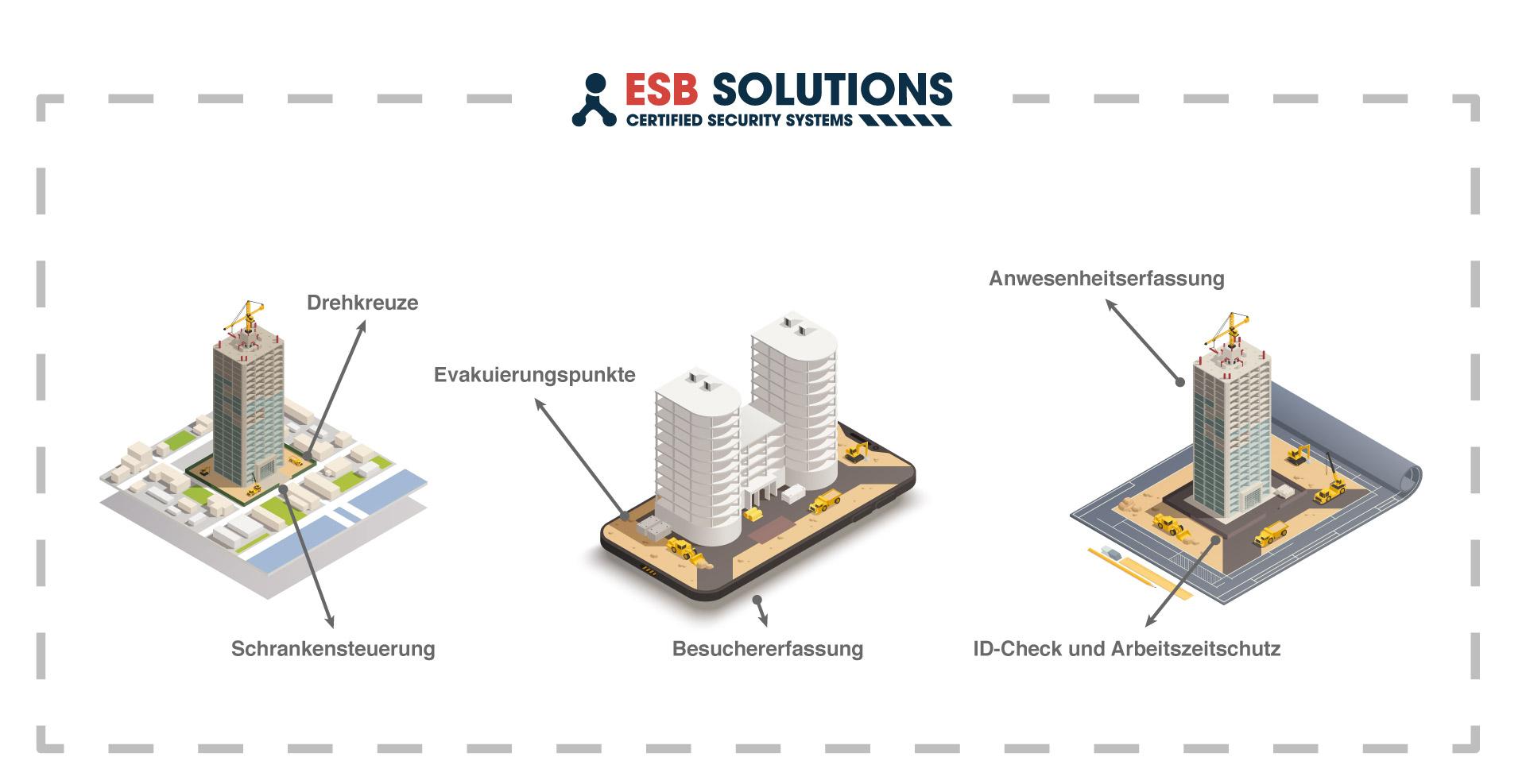 Zutrittskontrollanlage Baustelle ESB Solutions IQ-Pass Vec